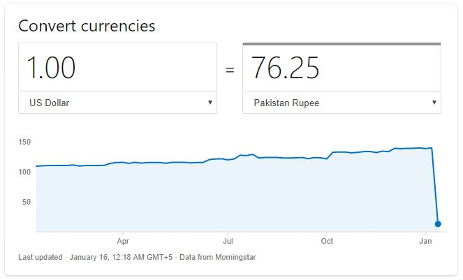 Google Wrong Dollar Rate Against PKR Rupees