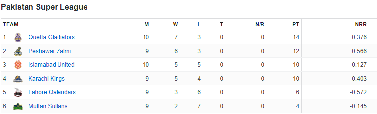 PSL latest point table 28 match
