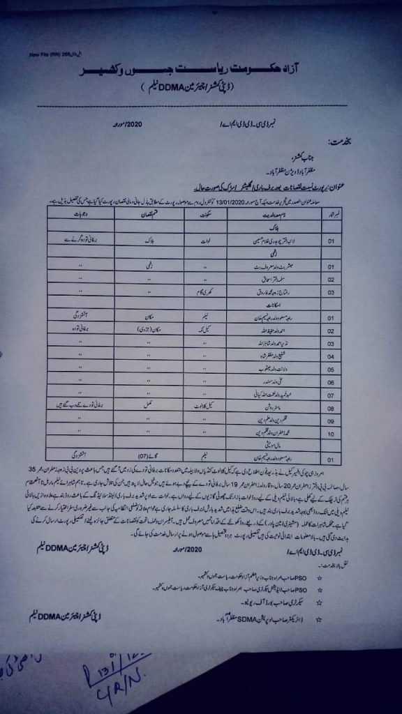 list of injured people