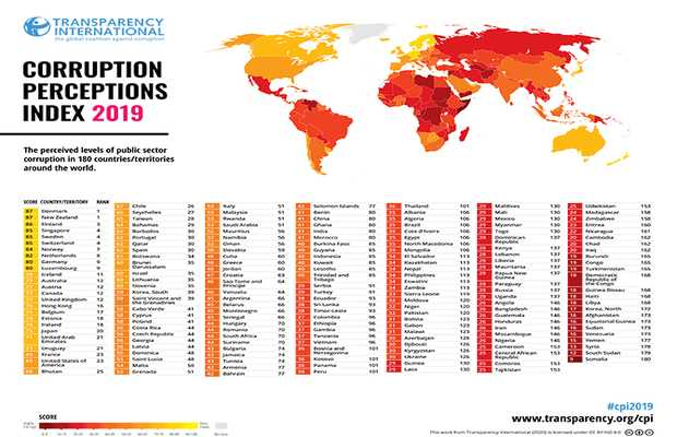 Transparency International Corruption Index