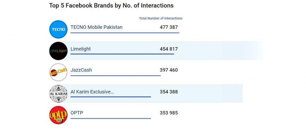 top 5 facebook brands