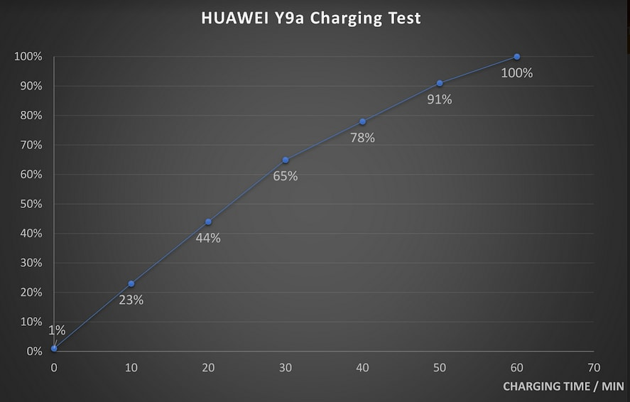 charging test
