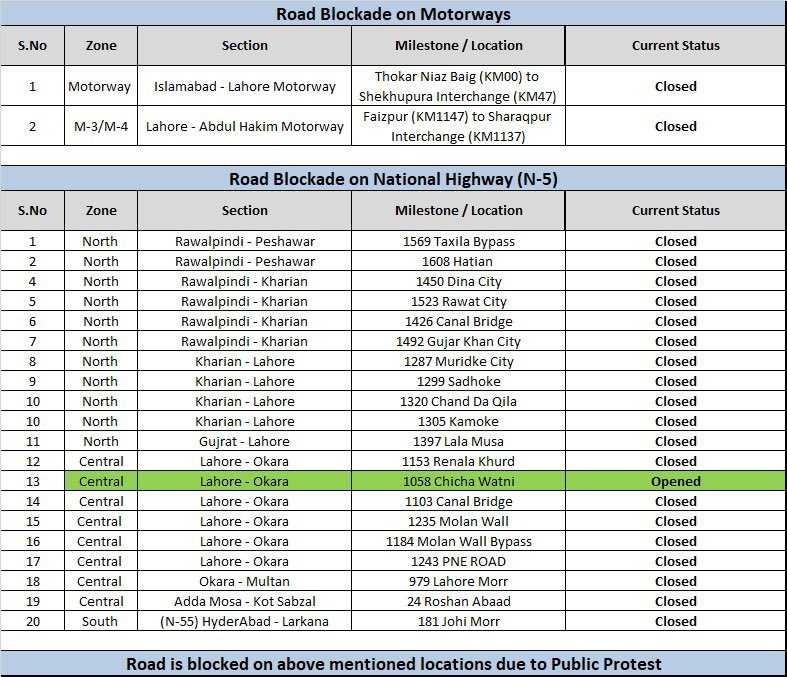 blocked areas list