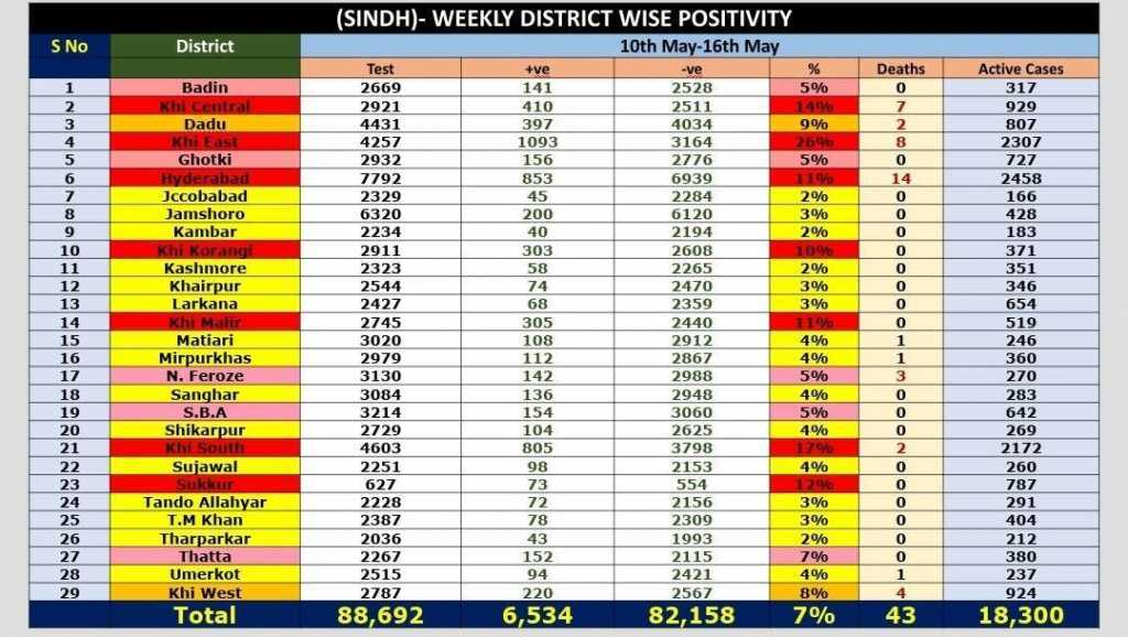 Province's overall positivity rate