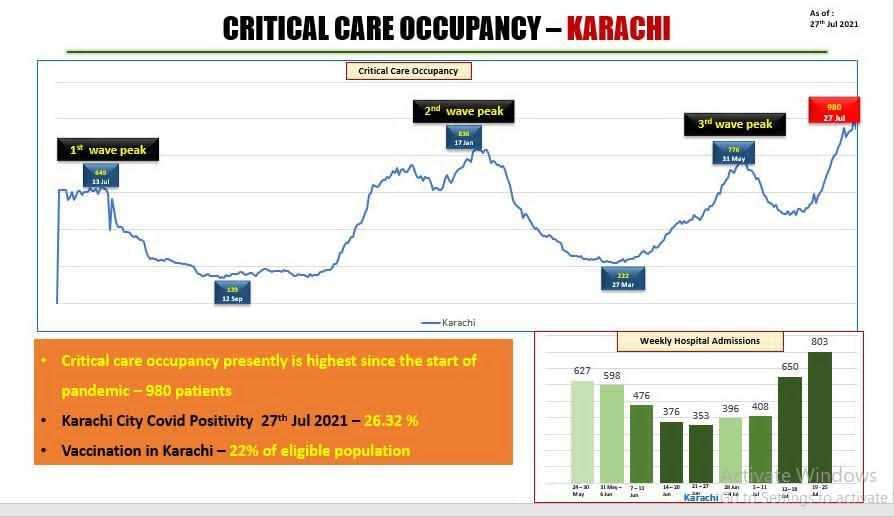 critical care occupancy