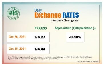 Pakistani Currency vs US Dollar